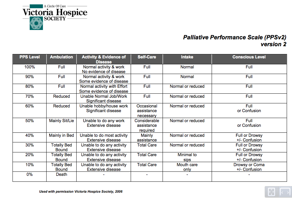 Palliative Care Performance Score